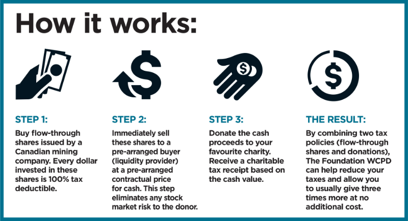 How it works chart